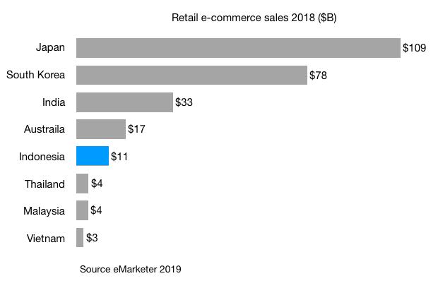 Retail-e-commerce-sales-2018-B-japan-south-korea-india-australia-indonesia-thailand-malaysia-vietnam