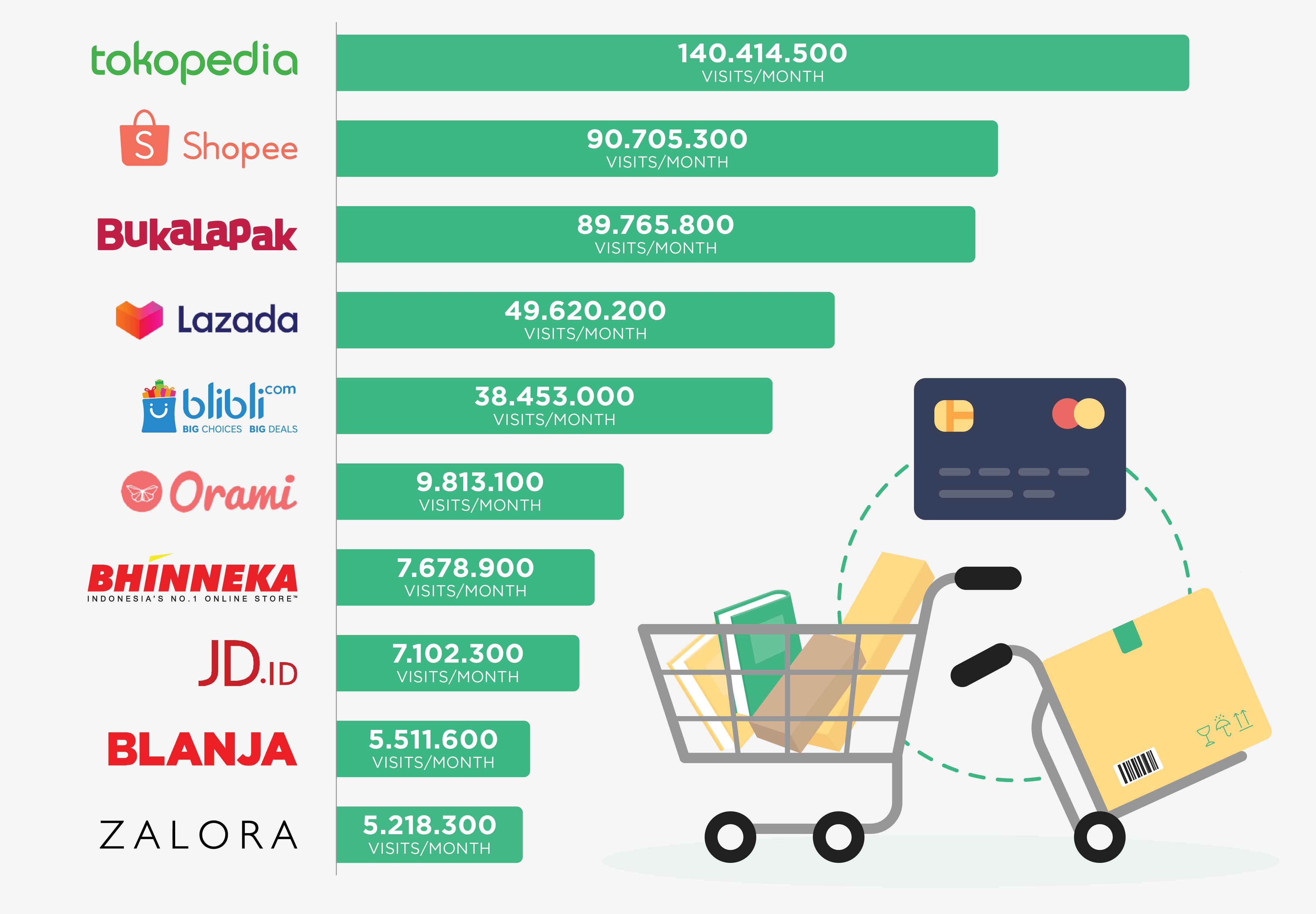 Top-10-E-Commerce-Platforms-in-Indonesia-IG-FB-e1564115673485