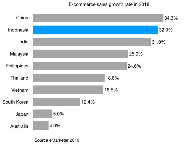 e-commerce-sales-growth-in-2018-in-indonesia-china-india-and-other-apac-countries