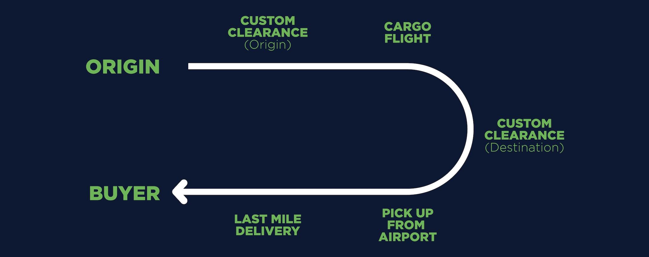 United States Shipment Flow